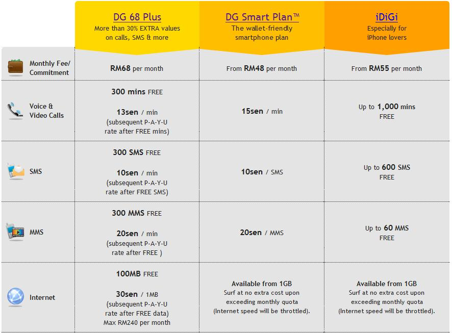 New DG Postpaid Plus plan introduced by Digi  A response to